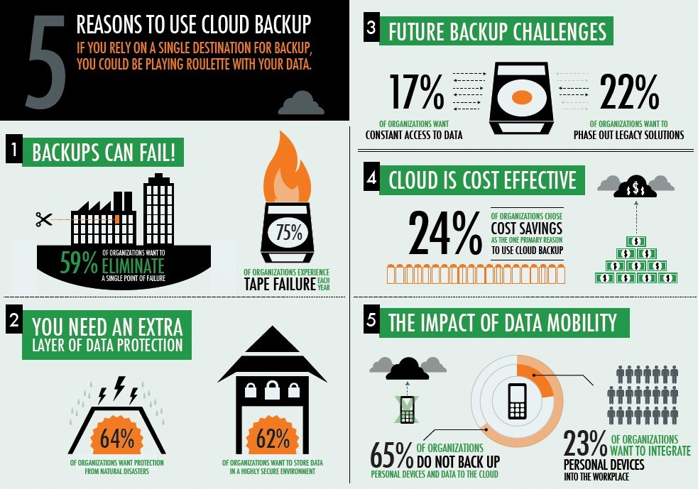 Cloud_Backup_Infographic_
